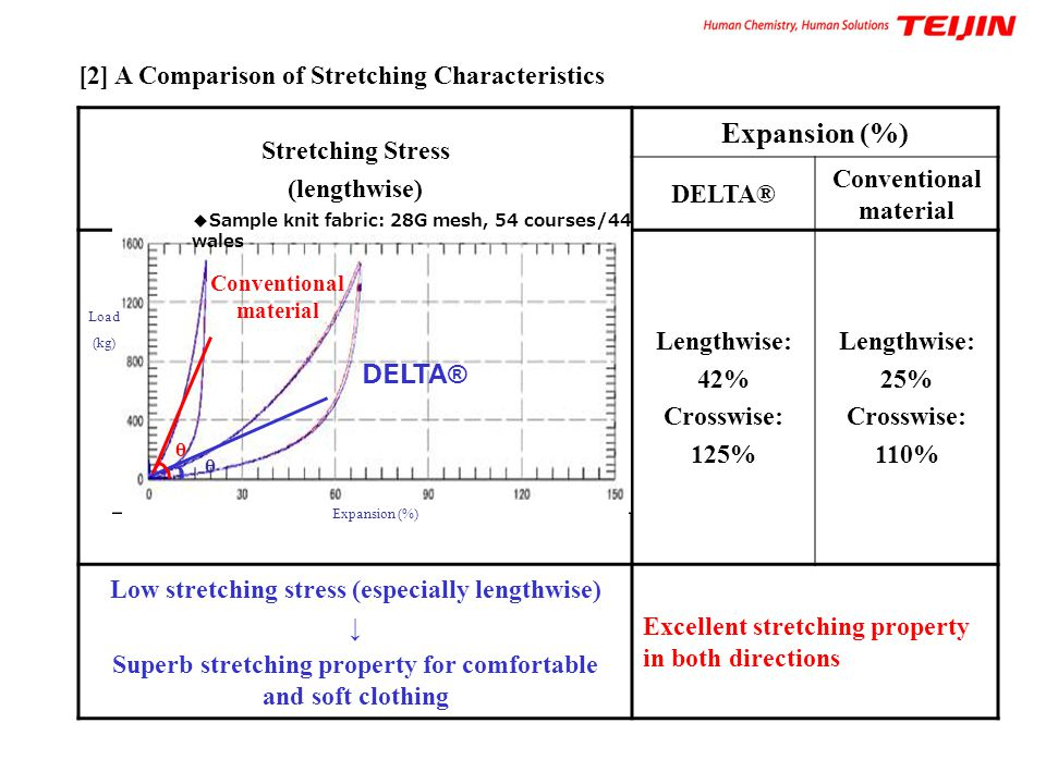 Expansion (%) [2] A Comparison of Stretching Characteristics